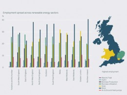 Renewable energy employment by UK region, 2010/11.