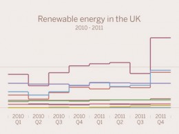 Renewable Energy in the UK