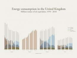 Energy consumption in the United Kingdom