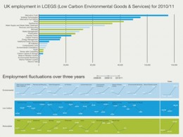 UK employment in Low Carbon Environmental Goods and Services 2010/11: Ben Willers