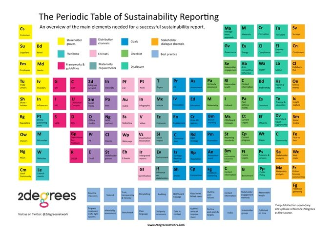 2Degrees Infographic___Periodic_Table_of_Sustainability_Reporting thumbnail