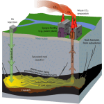 "Underground Coal Gasification involves igniting a coal seam underground and pumping out the partially burned gases that result"" This figure was taken from the website entitled ""Alaska's Wild Resource Web"""