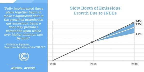 INDCs Can Make Significant Impact on Emissions Curve