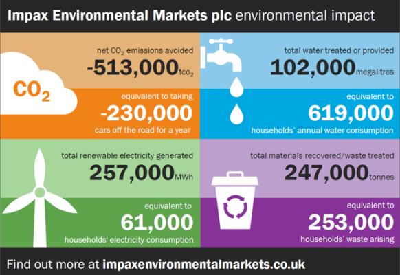 Impax Environmental Markets plc environmental impact