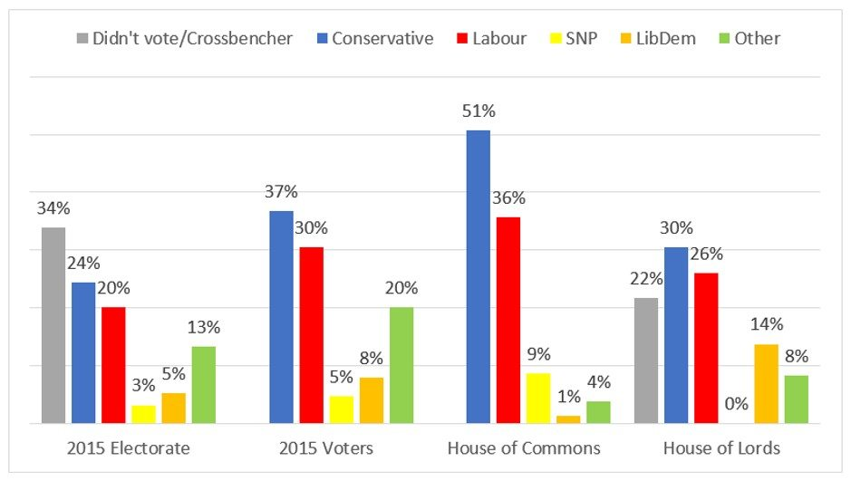 Share of electorate, voters, commons and lords