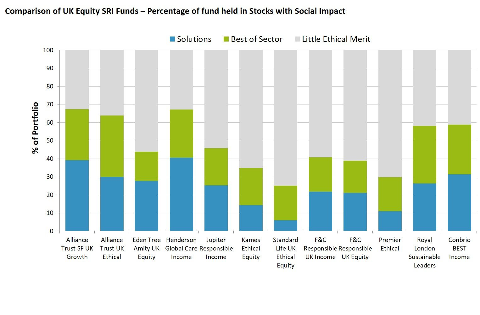 3D Comparison of UK Equity SRI Funds – Percentage of fund held in Stocks with Social Impact