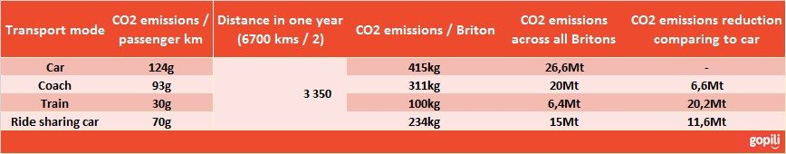 Gopli Average CO2 emisssion per mode of transport 2