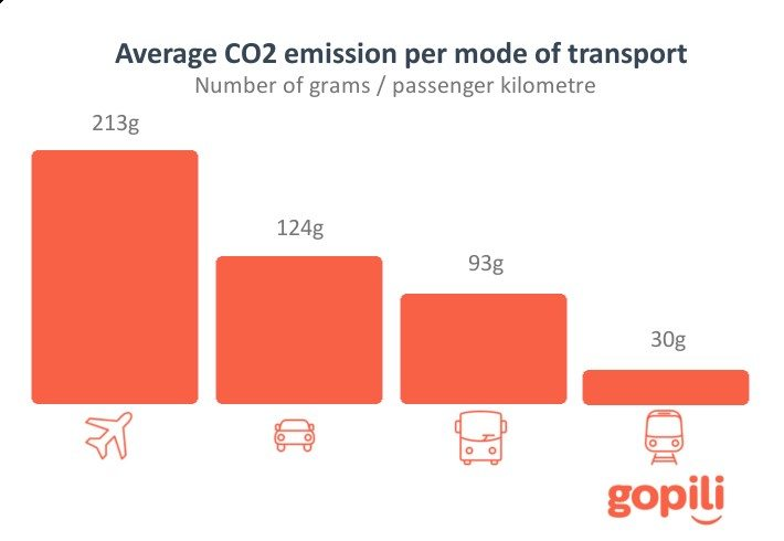 Gopli Average CO2 emisssion per mode of transport