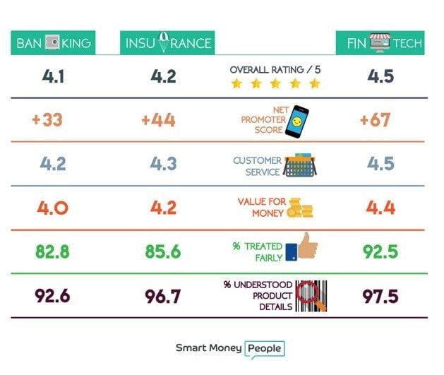 Smart Money FinTech