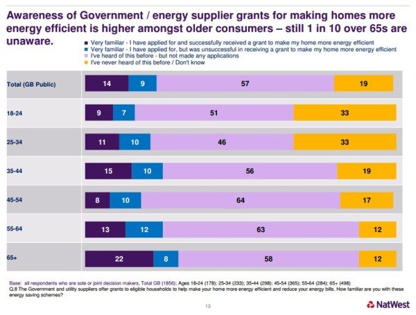 NatWest Energy Awareness