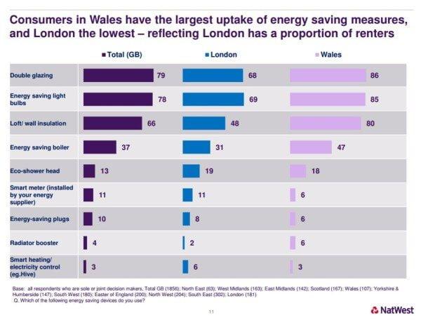 NatWest Energy Uptake