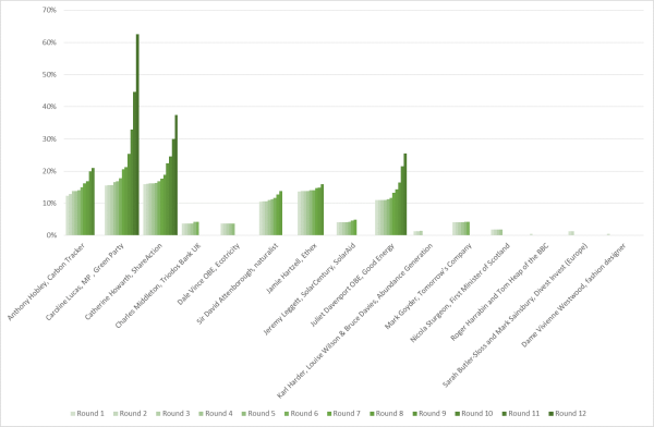 Round 12 chart