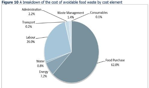 WRAP UK, The True Cost of Food Waste within Hospitality and Food Service, Nov 2013
