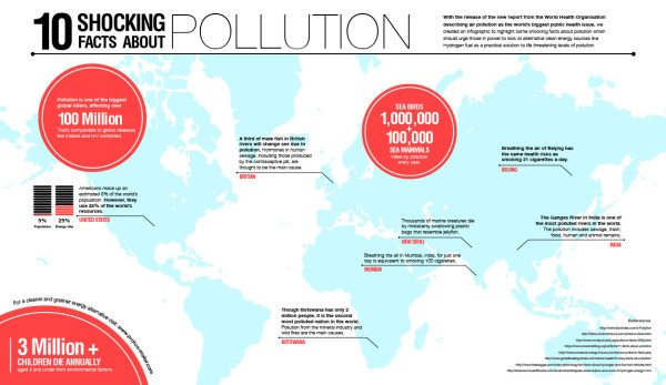 10 Shocking Facts About Pollution