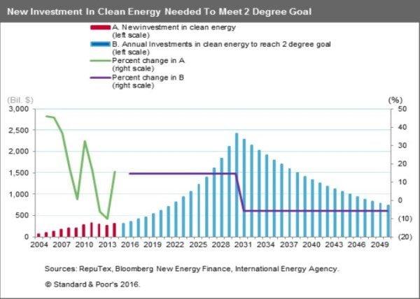 Post-Paris Investing in a greener tomorrow