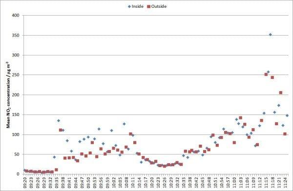 Smogmobile Chart