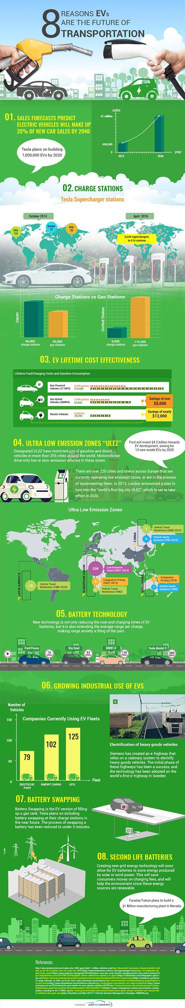 electric-vehicles-are-the-future-infographic