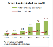 Green Bonds Listed on LuxSE
