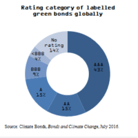 Rating Category of Green Bonds Globally