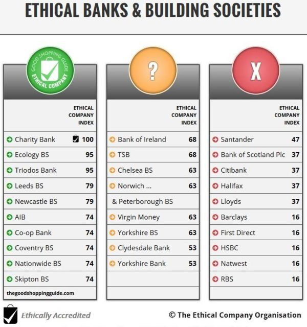 ethical-bank-ranking-table