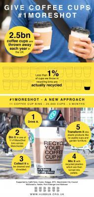 hubbub_coffee-cup-bin_infographic-01
