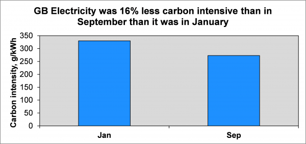 Great Britain's energy was 16% less carbon intensive in September than it was in January