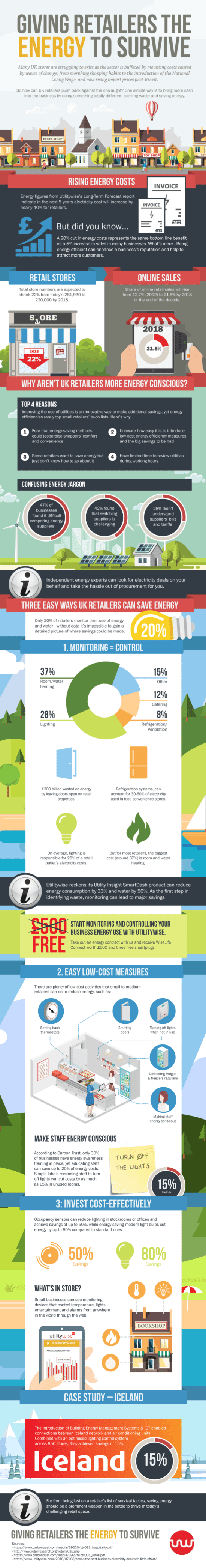 Retail Energy Usage Infographic - Utilitywise