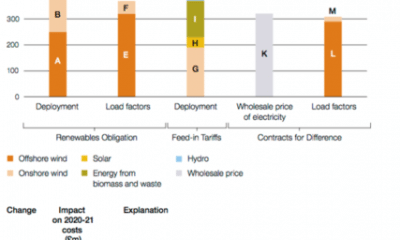 Small Role Of Solar In Energy Overspend Revealed By NAO
