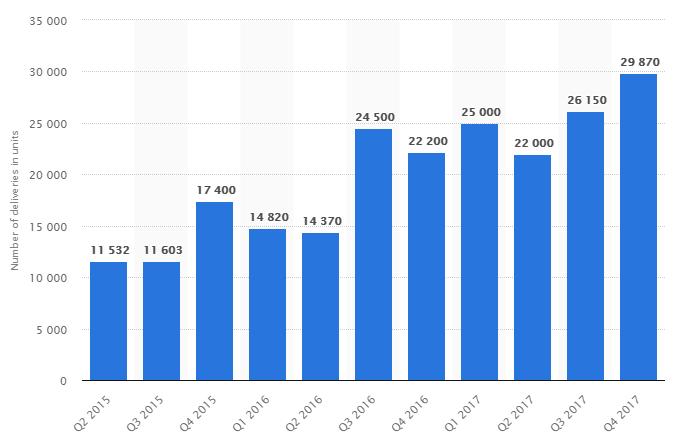 Tesla Company Chart
