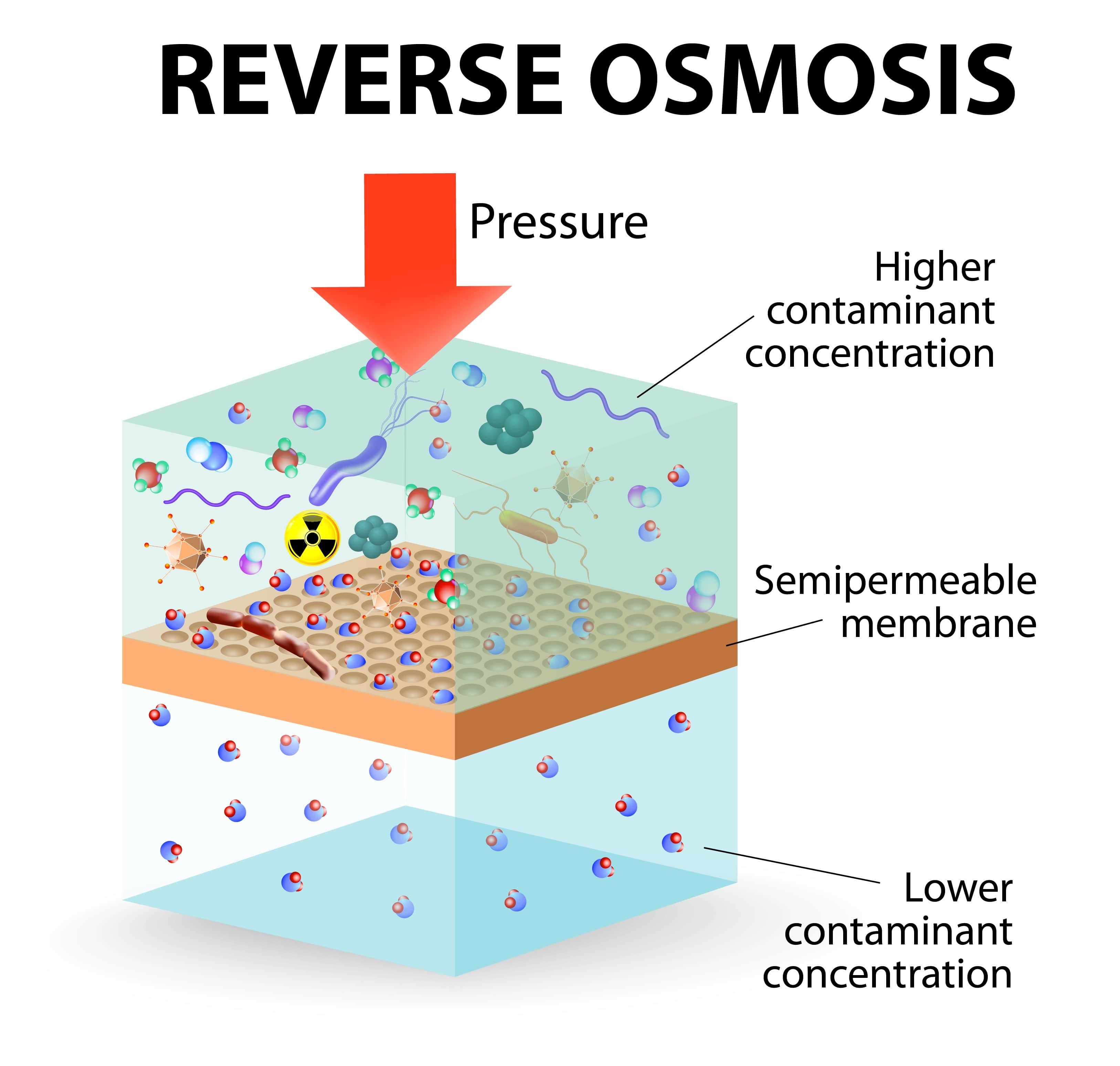 Reverse Osmosis infographic