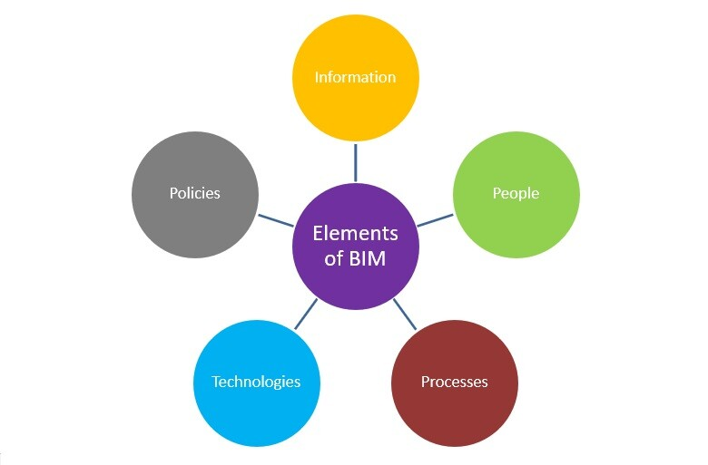 elements of BIM