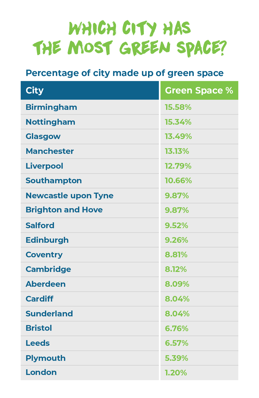 which city has most green space