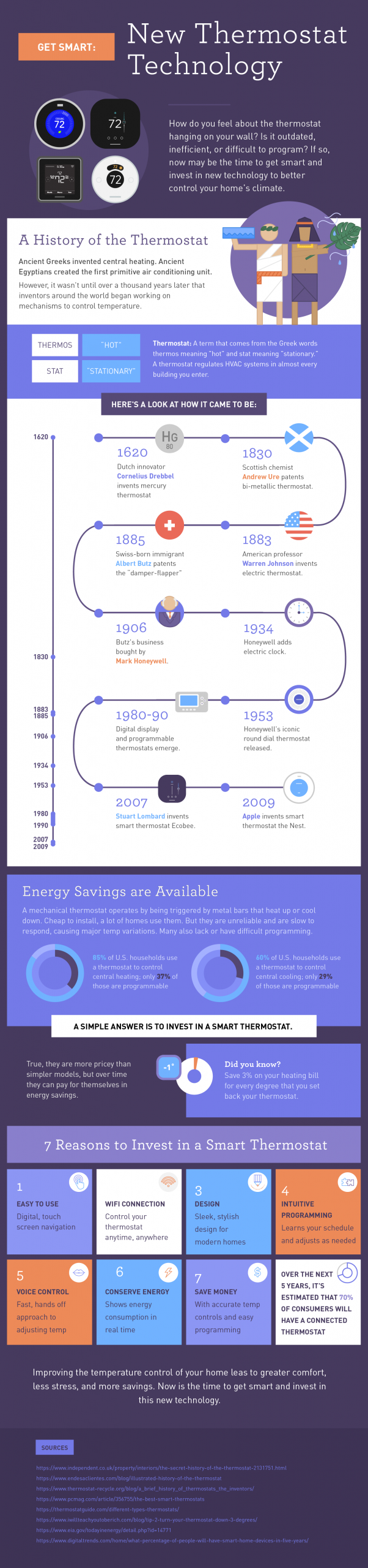infographic-on new thermostat technology