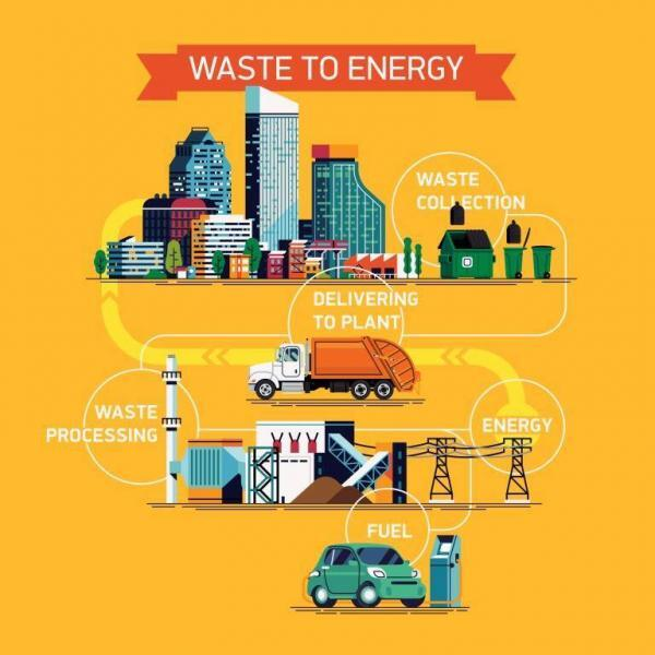 waste to energy infographic
