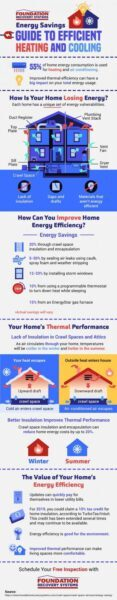 infographic energy saving