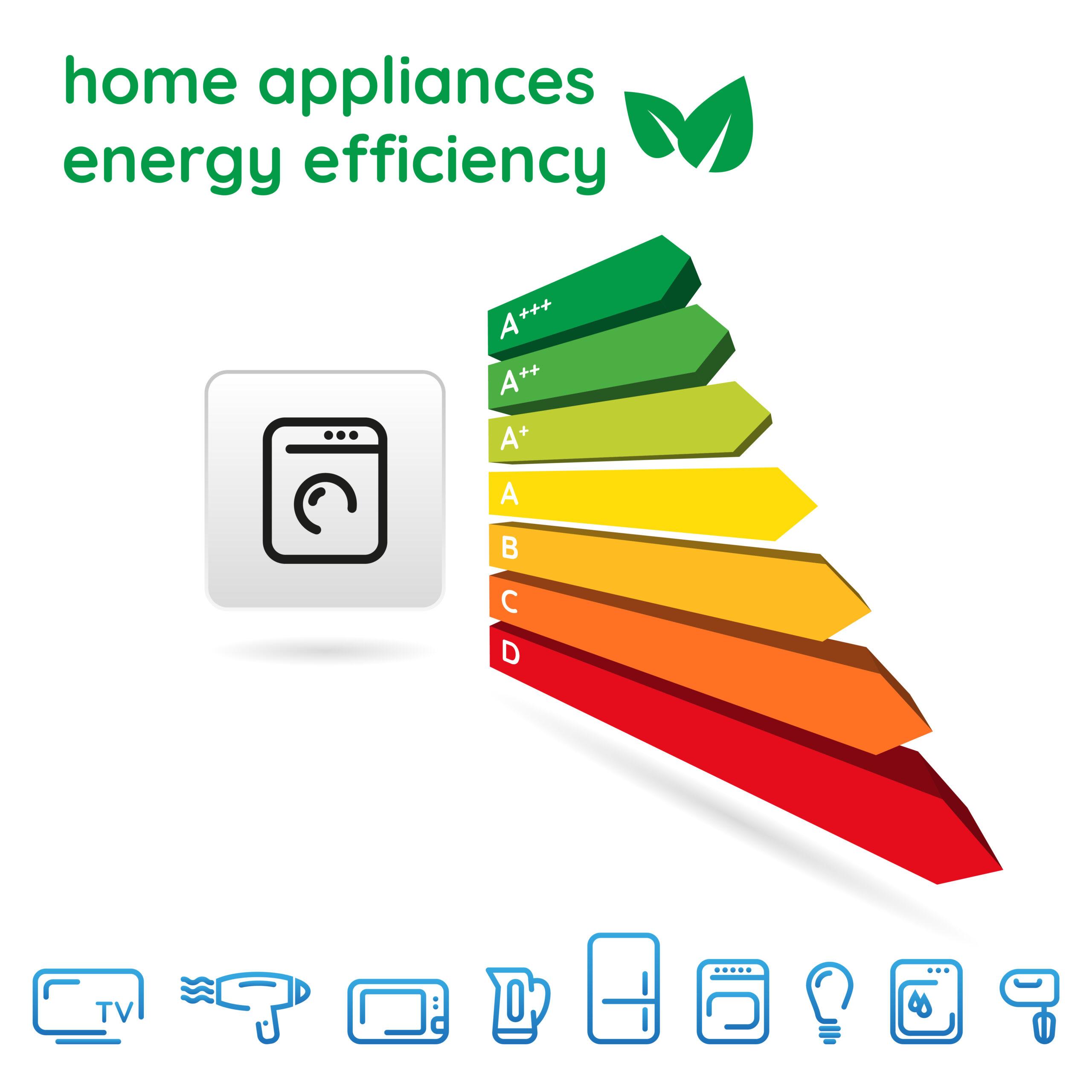 eco-friendly home appliances